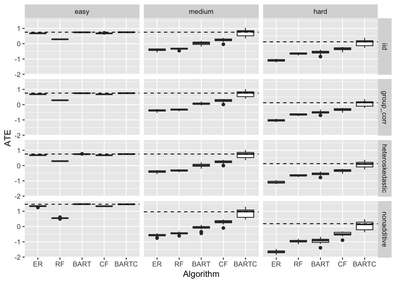 Causal inference bake off (Kaggle style!) | R-bloggers