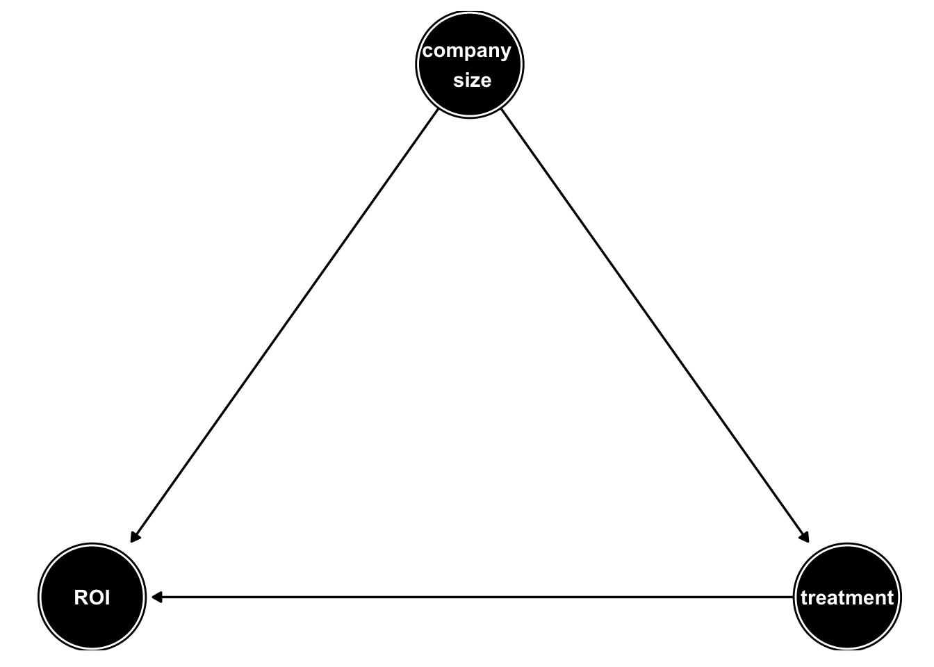Propensity Model Kaggle